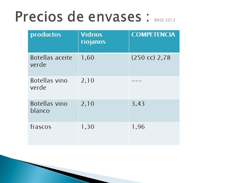 Precios de envases : BASE 2012