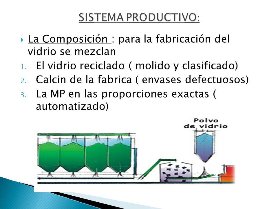 SISTEMA PRODUCTIVO: La Composición : para la fabricación del vidrio se mezclan. El vidrio reciclado ( molido y clasificado)