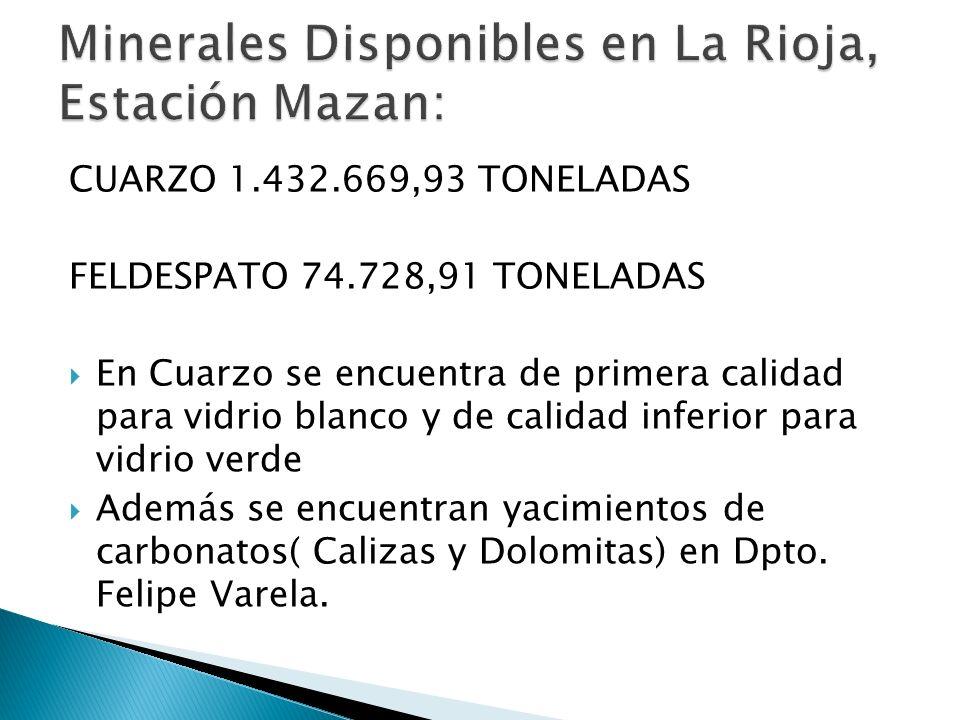 Minerales Disponibles en La Rioja, Estación Mazan: