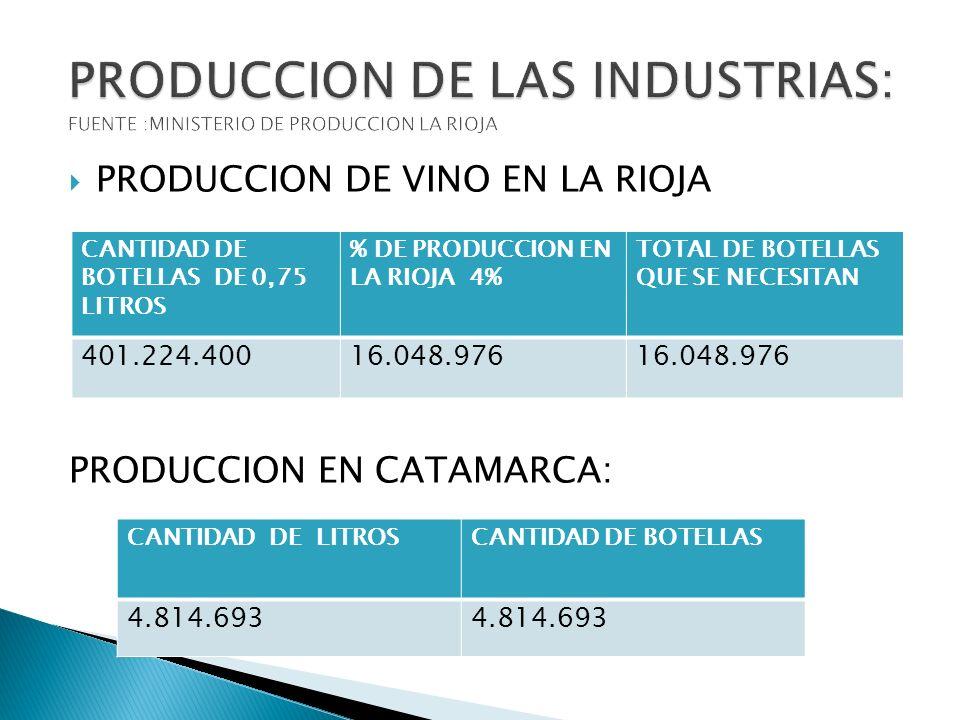PRODUCCION DE LAS INDUSTRIAS: FUENTE :MINISTERIO DE PRODUCCION LA RIOJA