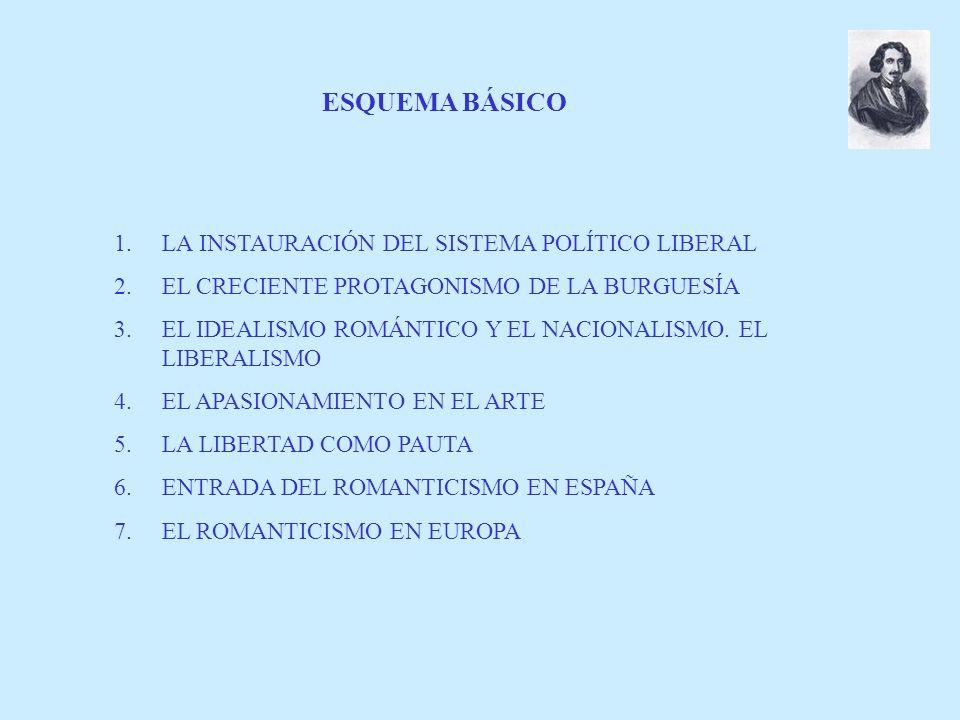 ESQUEMA BÁSICO LA INSTAURACIÓN DEL SISTEMA POLÍTICO LIBERAL