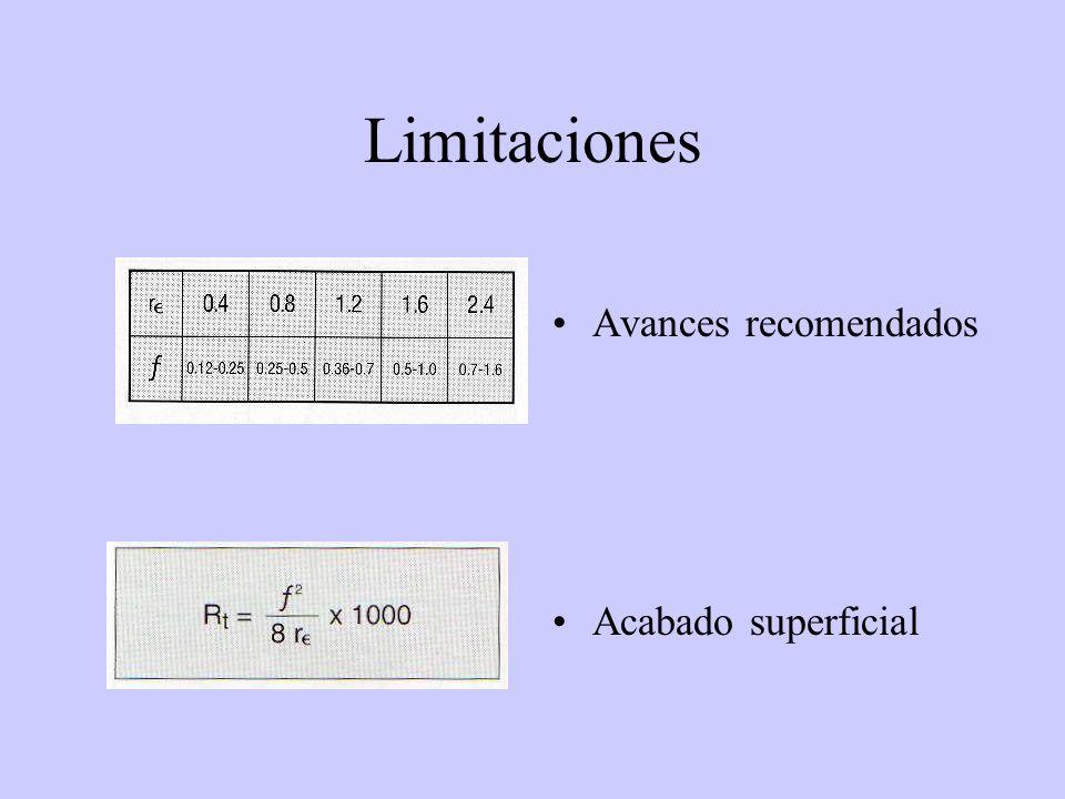 Limitaciones Avances recomendados Acabado superficial