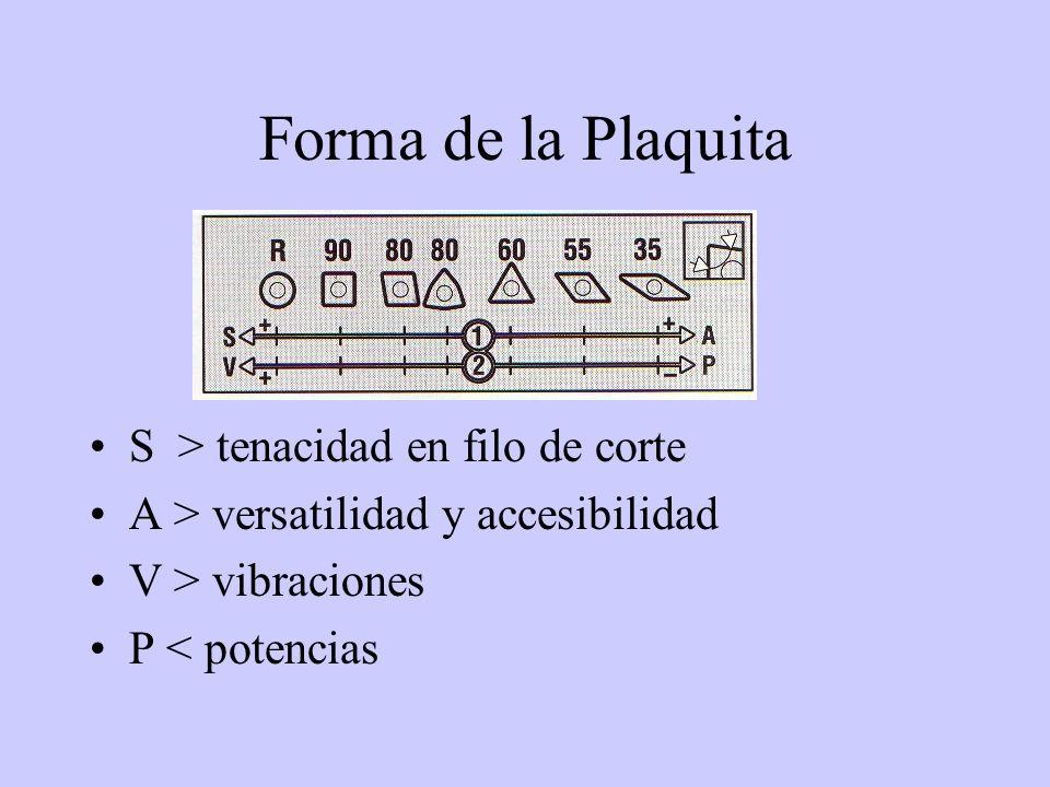 Forma de la Plaquita S > tenacidad en filo de corte
