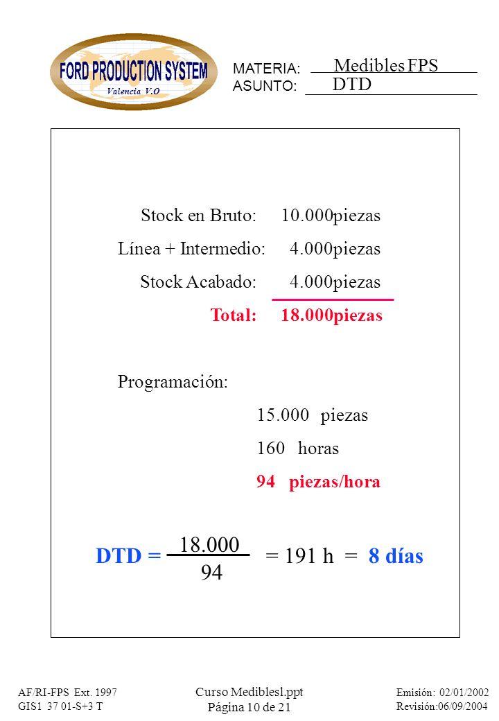 18.000 DTD = = 191 h = 8 días 94 DTD Stock en Bruto: 10.000 piezas