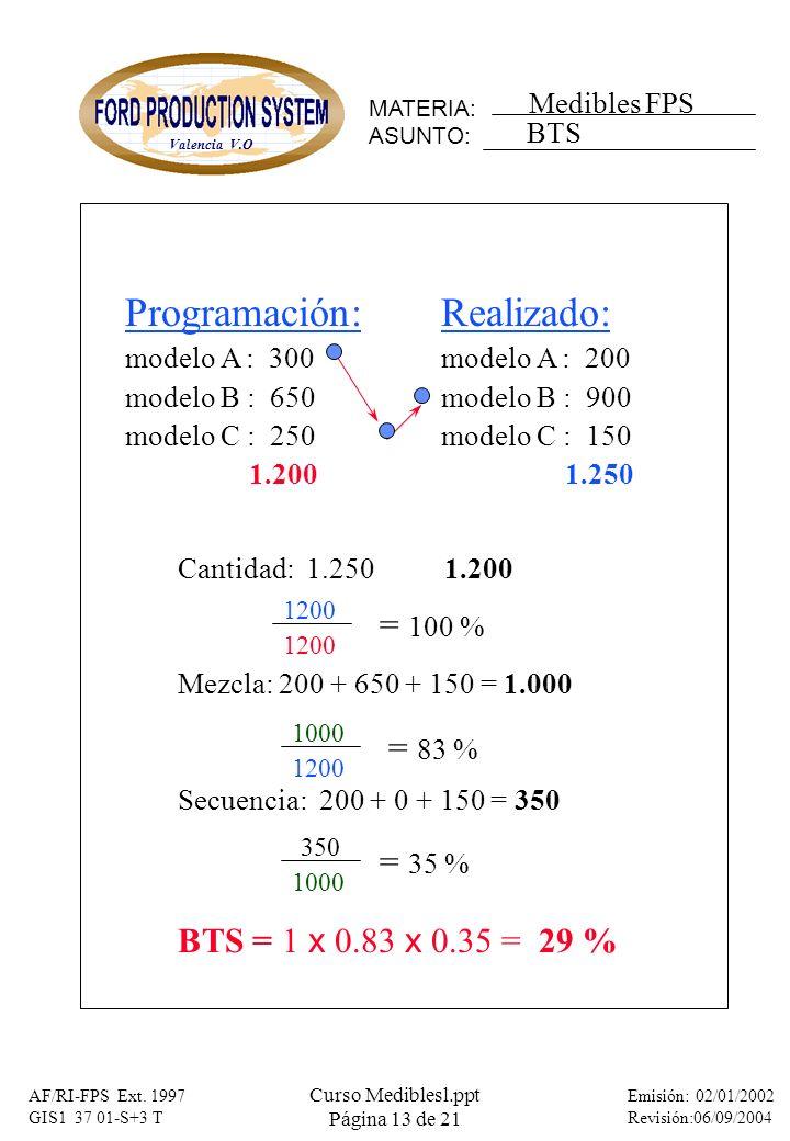 Programación: Realizado: = 100 % = 83 % = 35 %