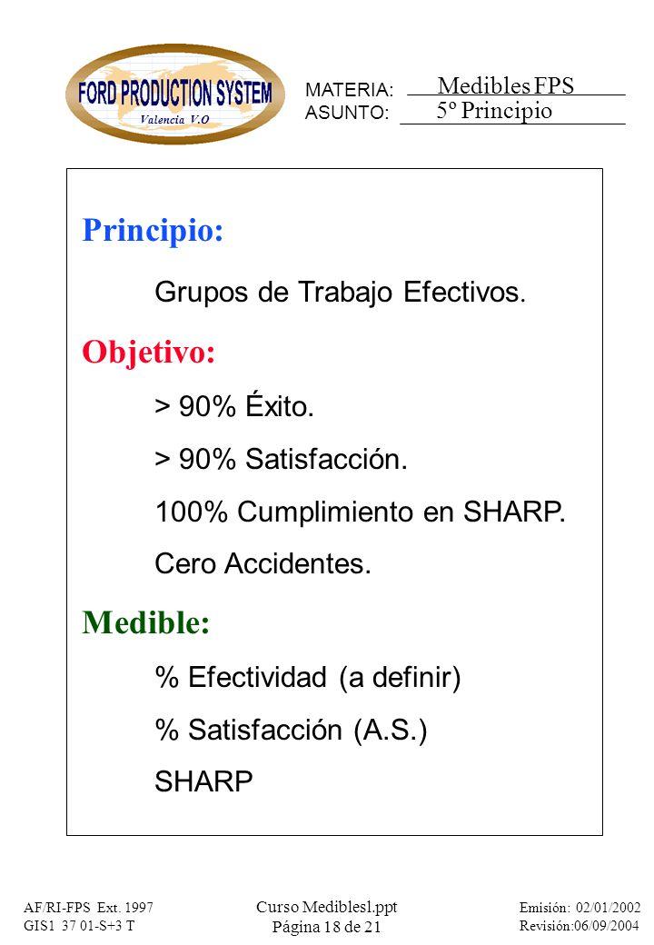 Grupos de Trabajo Efectivos. Objetivo:
