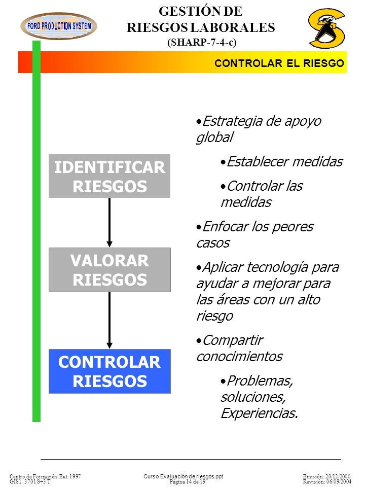 IDENTIFICAR RIESGOS VALORAR RIESGOS CONTROLAR RIESGOS