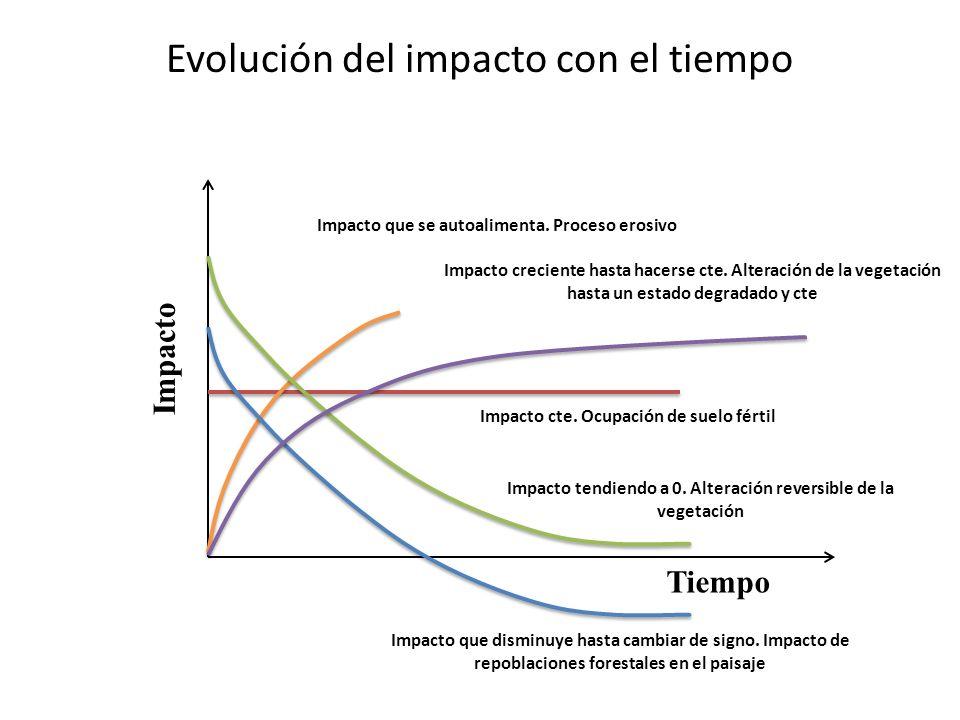 Evolución del impacto con el tiempo
