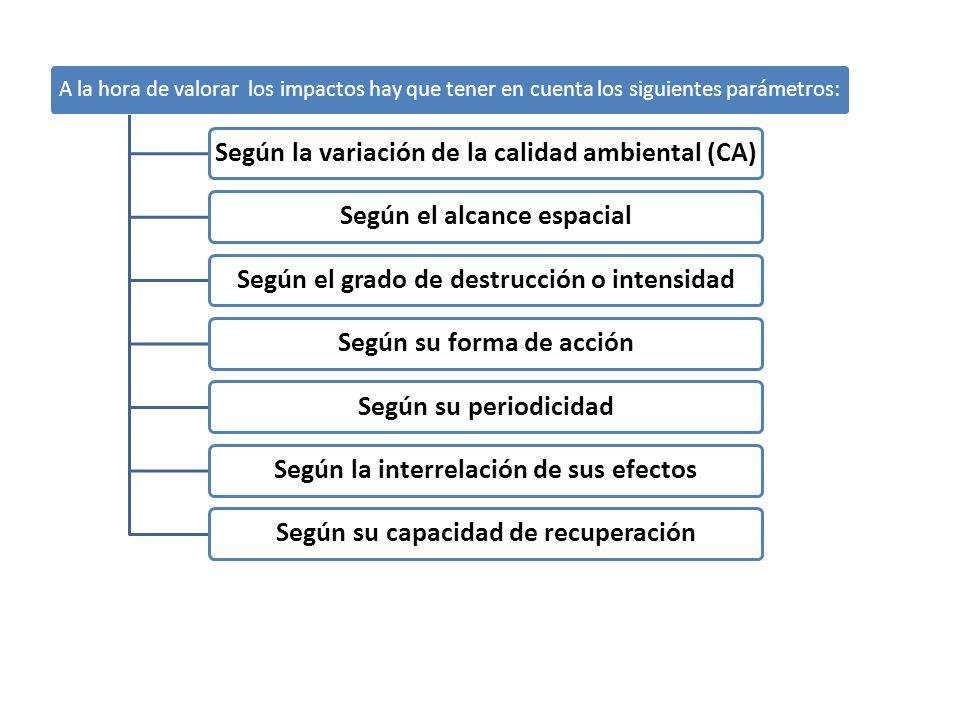 Según la variación de la calidad ambiental (CA)