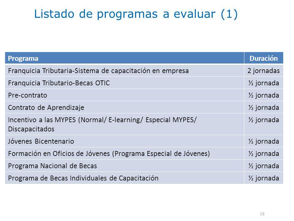 Listado de programas a evaluar (1)