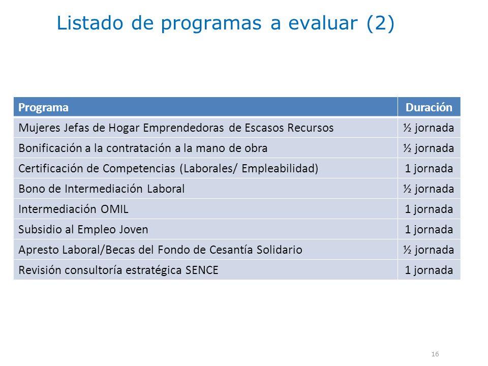 Listado de programas a evaluar (2)