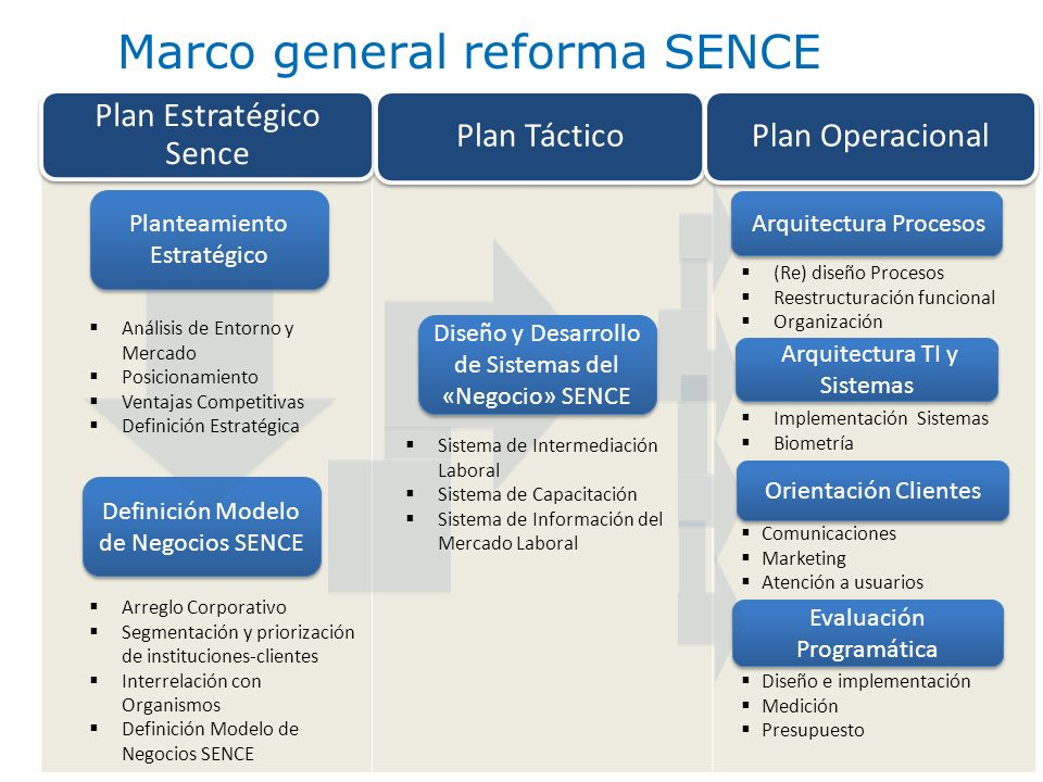 Marco general reforma SENCE
