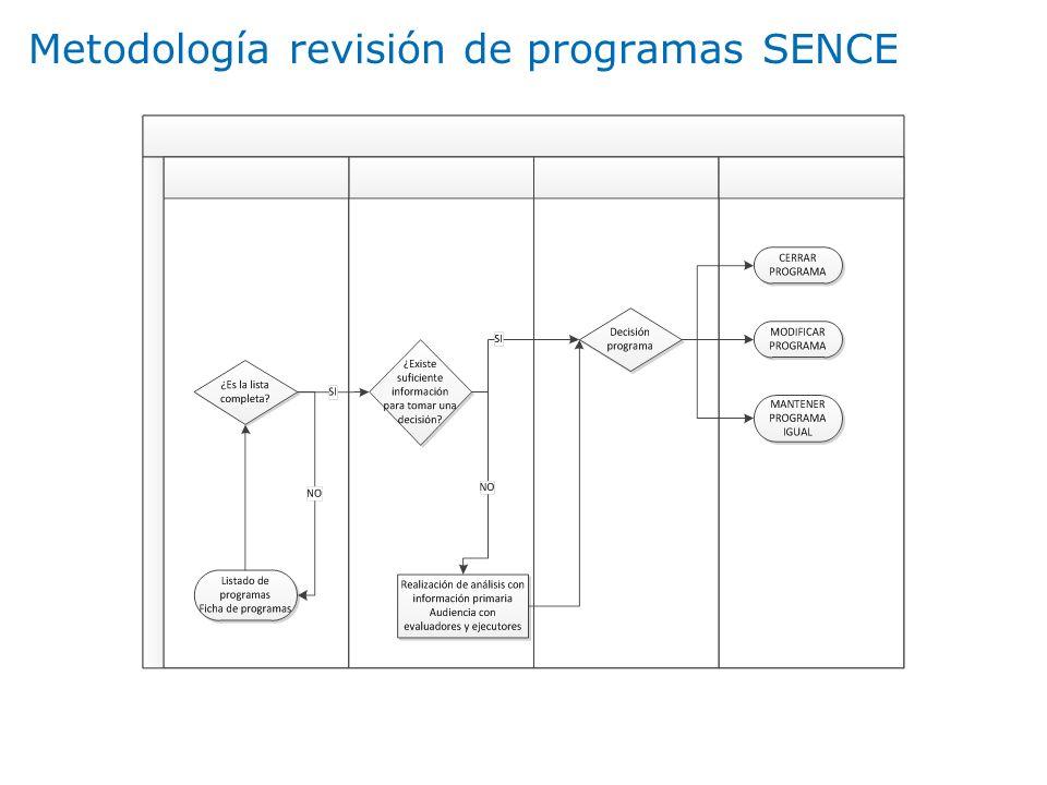 Metodología revisión de programas SENCE
