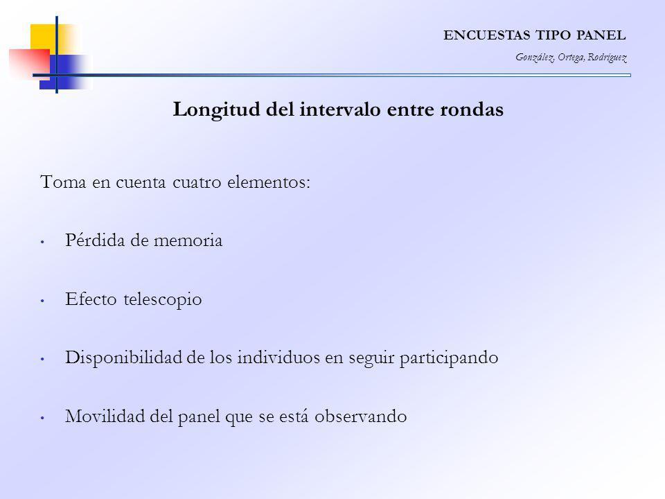 Longitud del intervalo entre rondas