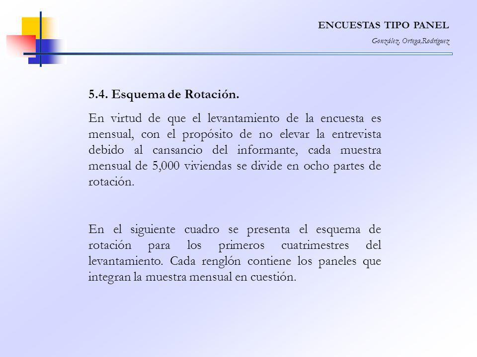 ENCUESTAS TIPO PANEL González, Ortega,Rodríguez. 5.4. Esquema de Rotación.