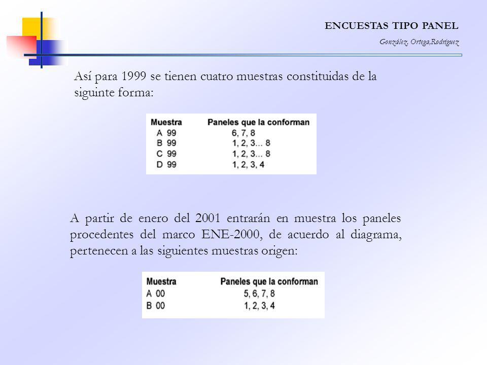 ENCUESTAS TIPO PANEL González, Ortega,Rodríguez. Así para 1999 se tienen cuatro muestras constituidas de la siguinte forma: