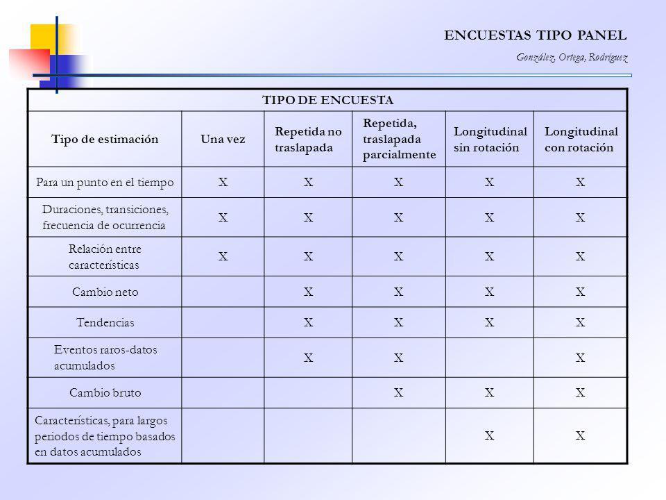 ENCUESTAS TIPO PANEL TIPO DE ENCUESTA Tipo de estimación Una vez