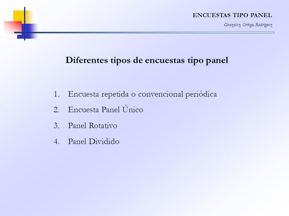 Diferentes tipos de encuestas tipo panel