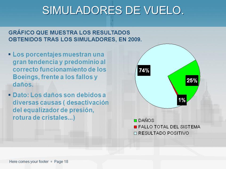 SIMULADORES DE VUELO. GRÁFICO QUE MUESTRA LOS RESULTADOS OBTENIDOS TRAS LOS SIMULADORES, EN 2009.