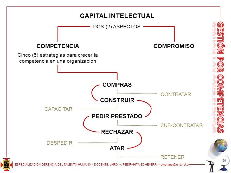 Cinco (5) estrategias para crecer la competencia en una organización