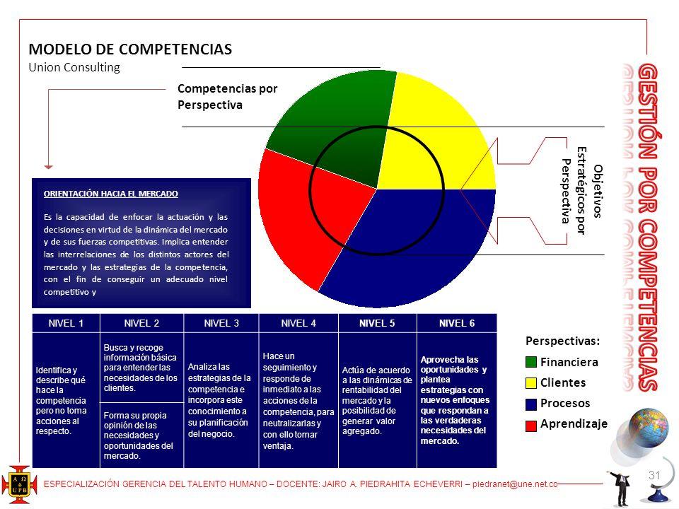Objetivos Estratégicos por Perspectiva