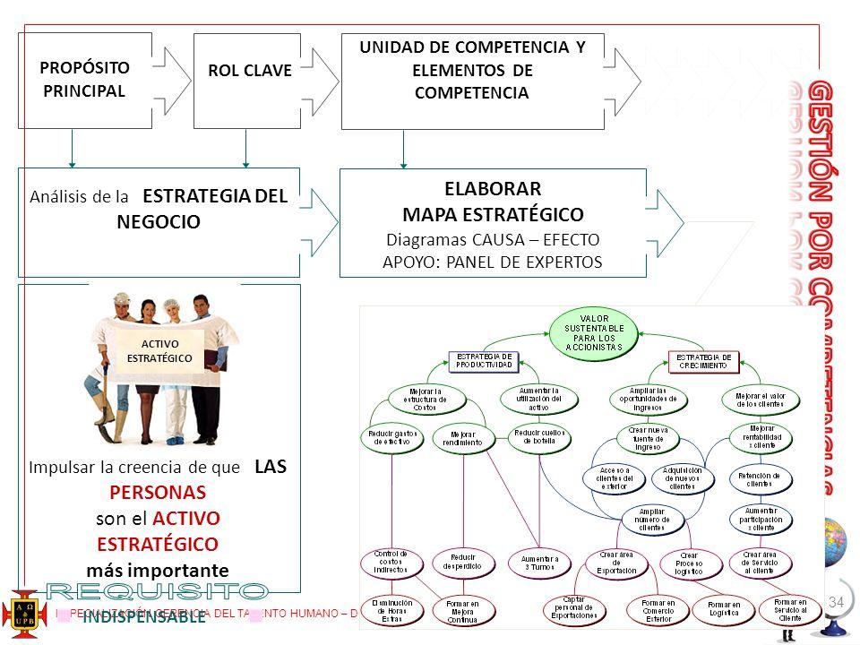 UNIDAD DE COMPETENCIA Y ELEMENTOS DE COMPETENCIA