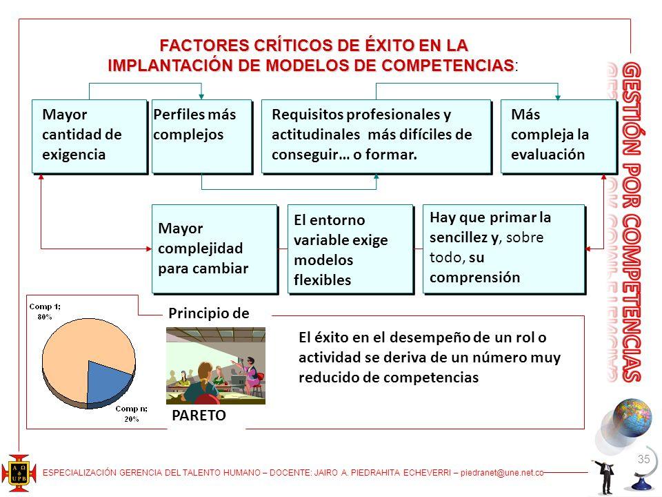 FACTORES CRÍTICOS DE ÉXITO EN LA IMPLANTACIÓN DE MODELOS DE COMPETENCIAS:
