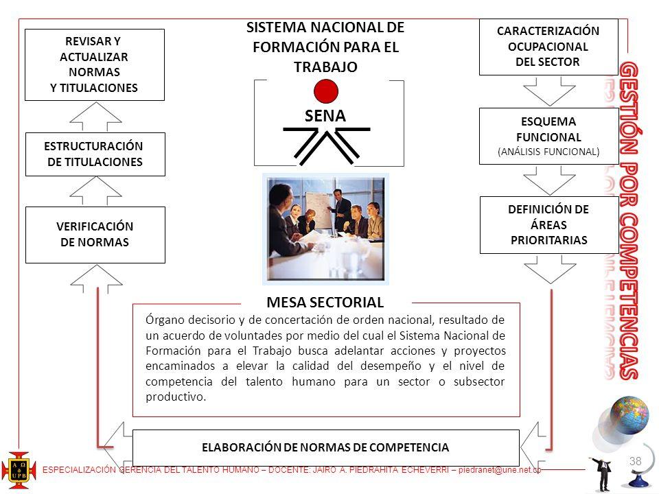 SENA SISTEMA NACIONAL DE FORMACIÓN PARA EL TRABAJO MESA SECTORIAL
