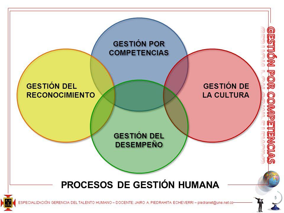 GESTIÓN POR COMPETENCIAS PROCESOS DE GESTIÓN HUMANA