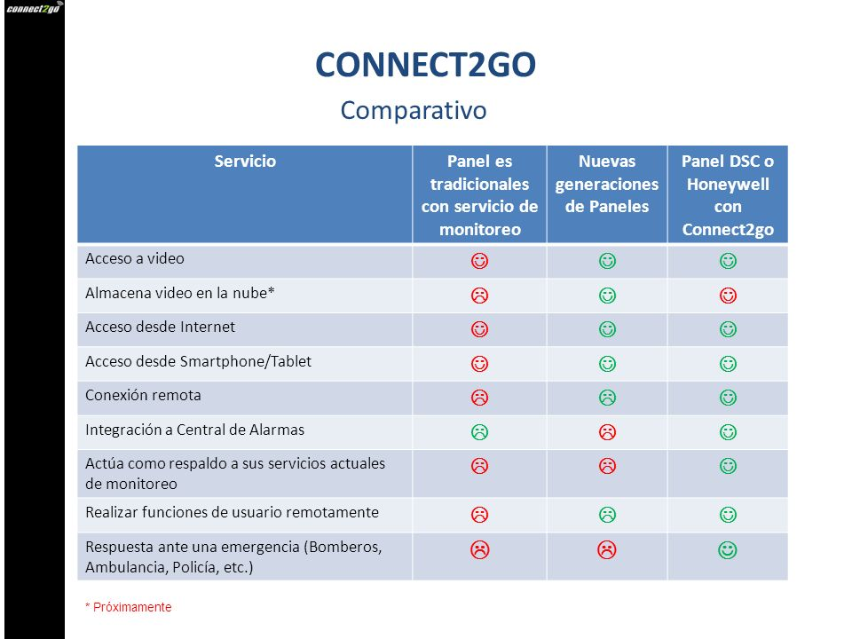 CONNECT2GO Comparativo   Servicio