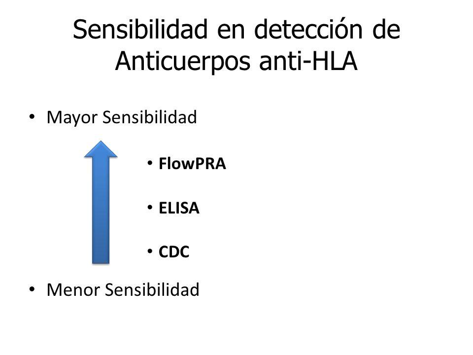 Sensibilidad en detección de Anticuerpos anti-HLA
