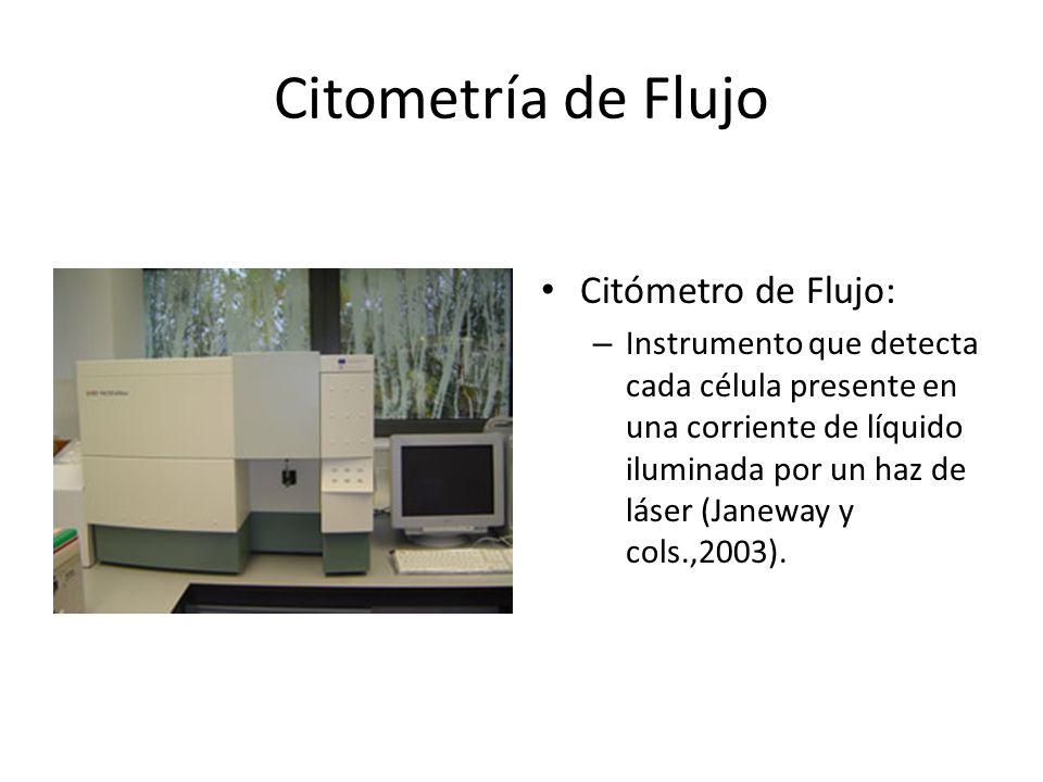 Citometría de Flujo Citómetro de Flujo: