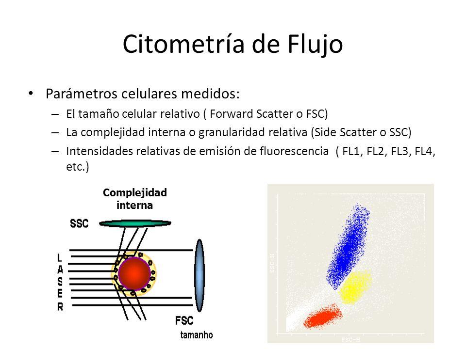 Citometría de Flujo Parámetros celulares medidos: