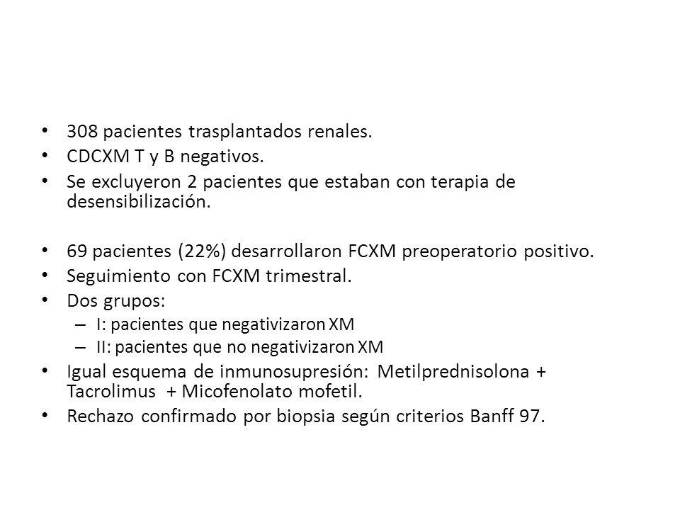 308 pacientes trasplantados renales. CDCXM T y B negativos.