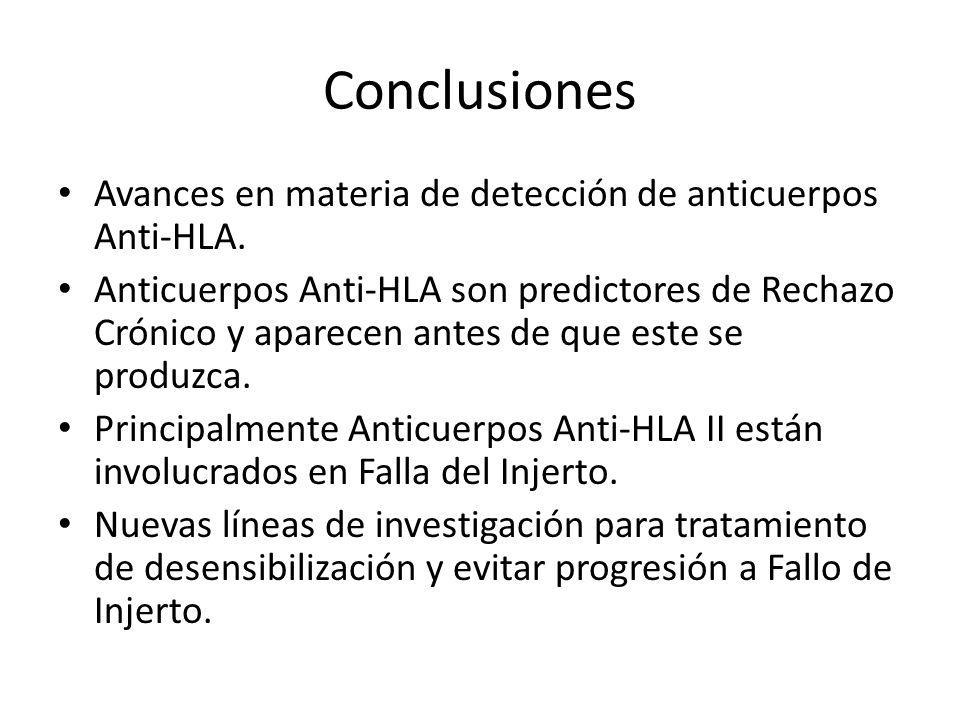 Conclusiones Avances en materia de detección de anticuerpos Anti-HLA.