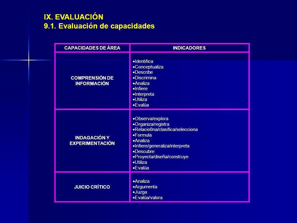 COMPRENSIÓN DE INFORMACIÓN INDAGACIÓN Y EXPERIMENTACIÓN