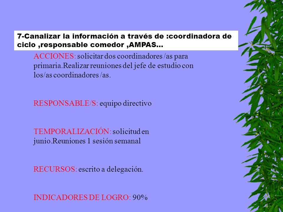 RESPONSABLE/S: equipo directivo