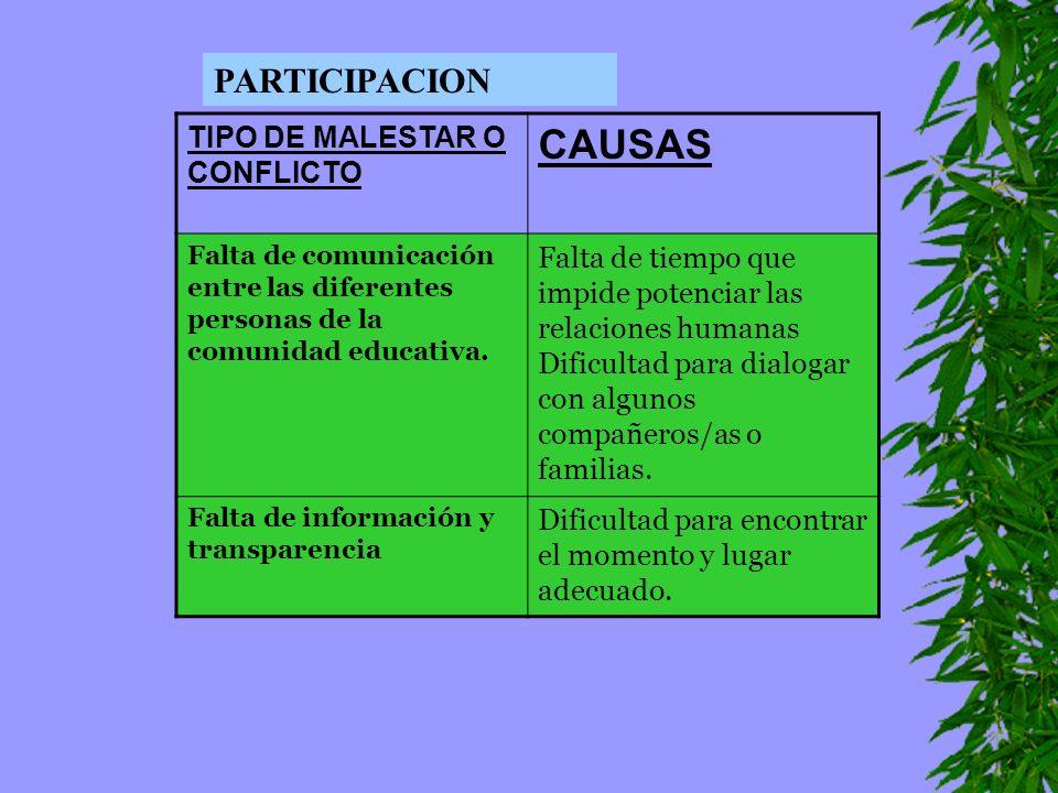 CAUSAS PARTICIPACION TIPO DE MALESTAR O CONFLICTO