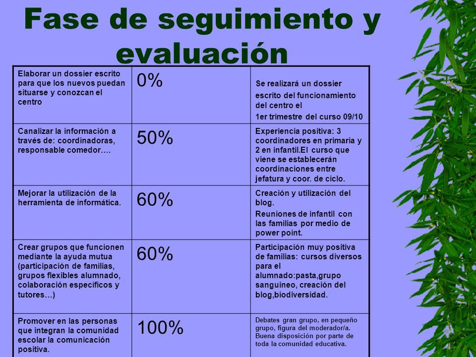 Fase de seguimiento y evaluación