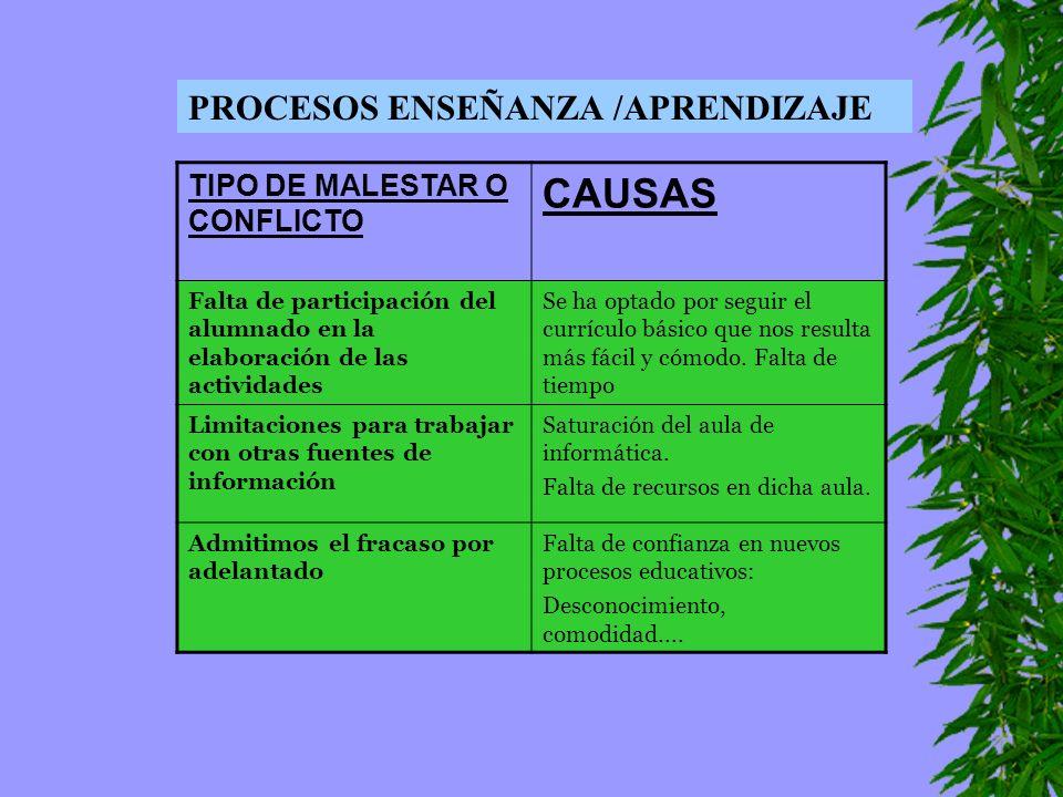 CAUSAS PROCESOS ENSEÑANZA /APRENDIZAJE TIPO DE MALESTAR O CONFLICTO