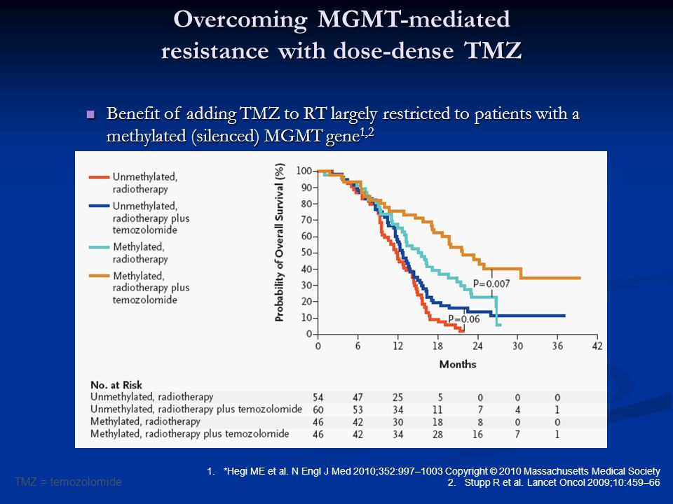 Overcoming MGMT-mediated resistance with dose-dense TMZ