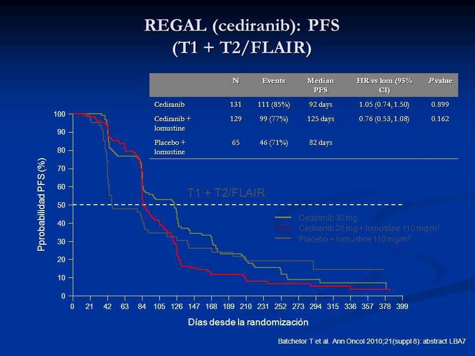 REGAL (cediranib): PFS (T1 + T2/FLAIR)