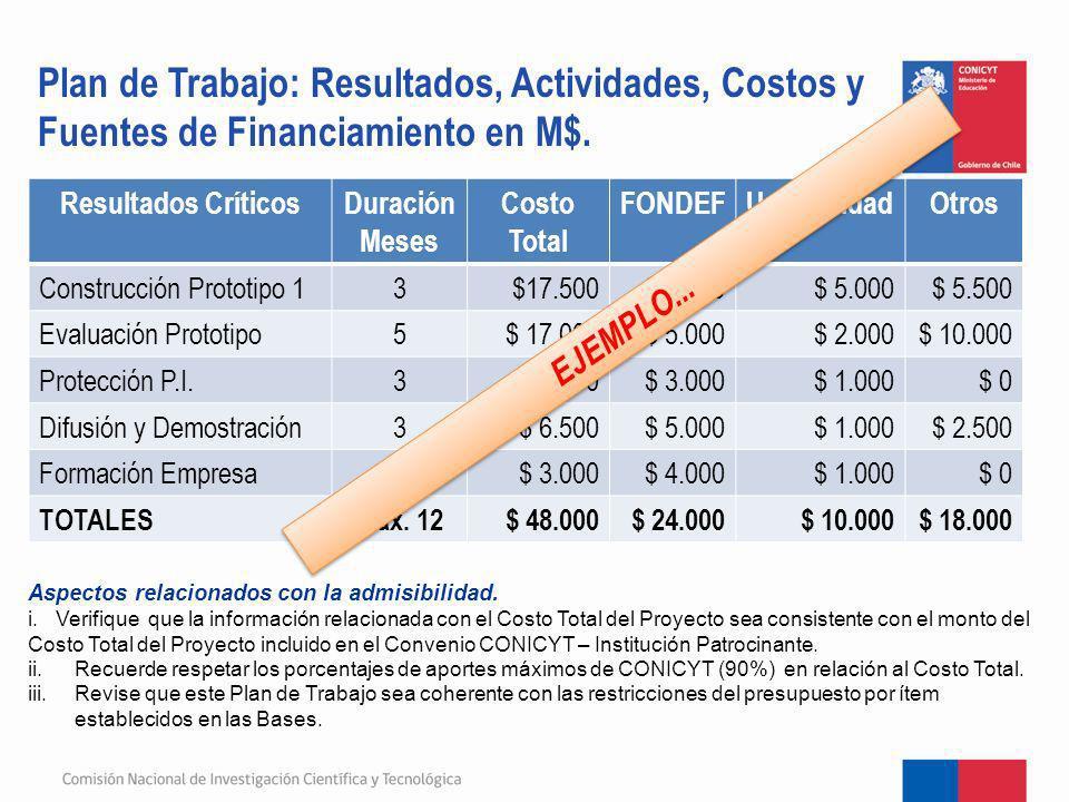 Plan de Trabajo: Resultados, Actividades, Costos y Fuentes de Financiamiento en M$.