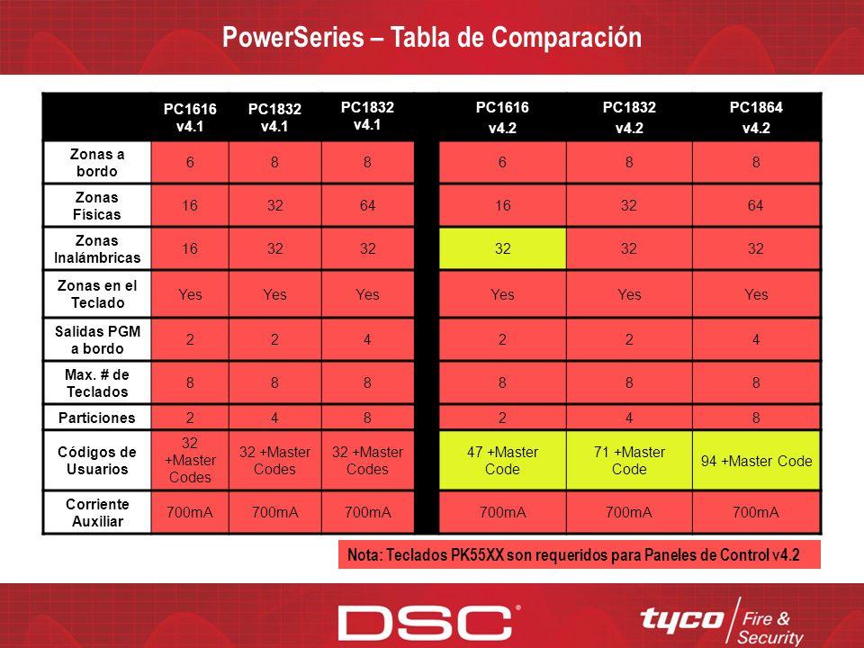 PowerSeries – Tabla de Comparación