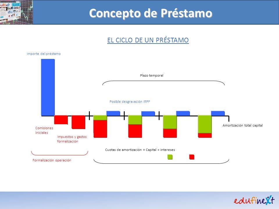 Concepto de Préstamo EL CICLO DE UN PRÉSTAMO Importe del préstamo