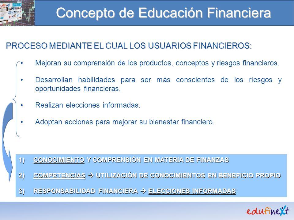 Concepto de Educación Financiera