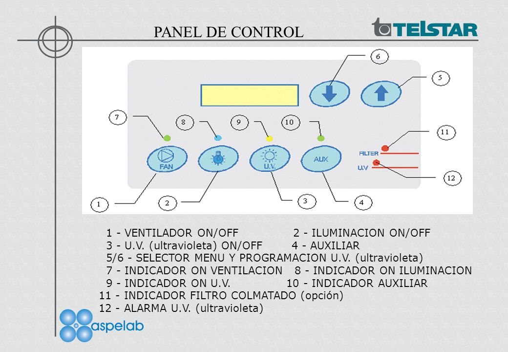 PANEL DE CONTROL 1 - VENTILADOR ON/OFF 2 - ILUMINACION ON/OFF