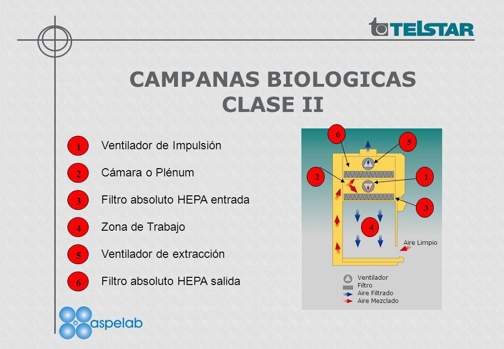 CAMPANAS BIOLOGICAS CLASE II