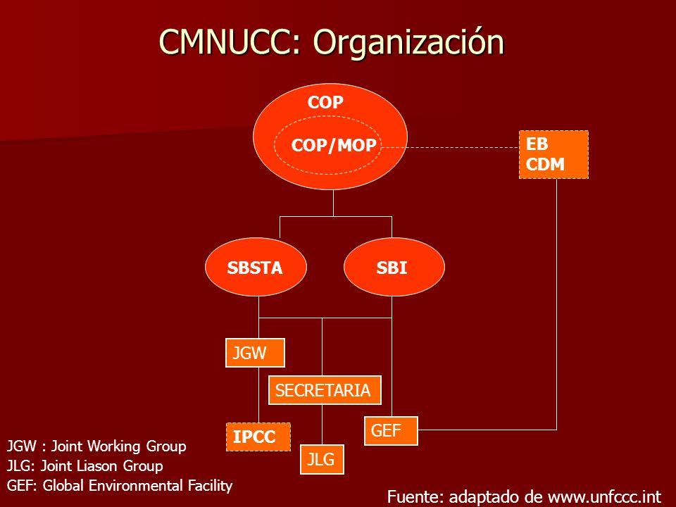 CMNUCC: Organización COP COP/MOP EB CDM SBSTA SBI IPCC JGW GEF