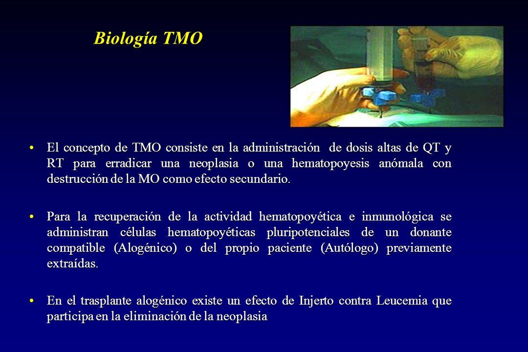 Biología TMO